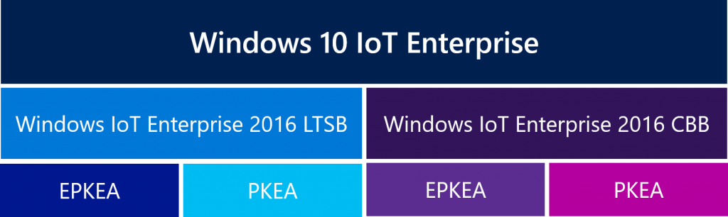 license for windows 10 iot